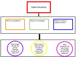 Graphic Organizer for Planning Digital Story