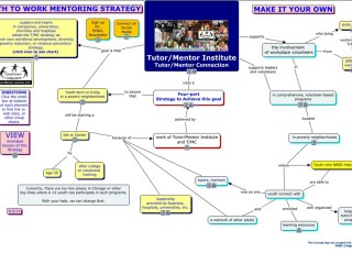 Making Concept Maps to Influence Strategy